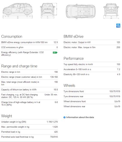 BMW i3 specifikacije